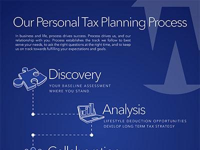 Personal Tax Planning Process